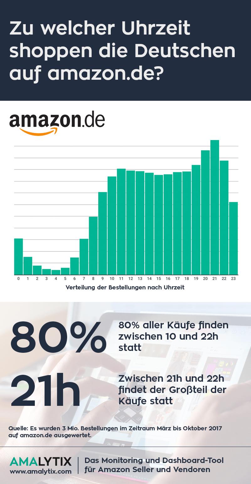 AMALYTIX - Das Amazon Tool